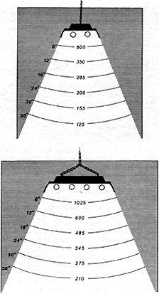 ncessaire pour faire pousser une bonne rcolte et comme un exemple pour calculer la taille maximum dun jardin pour une quantit de lumire donne - Lampe Pour Faire Pousser