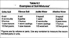 baisser acidité sol en bio